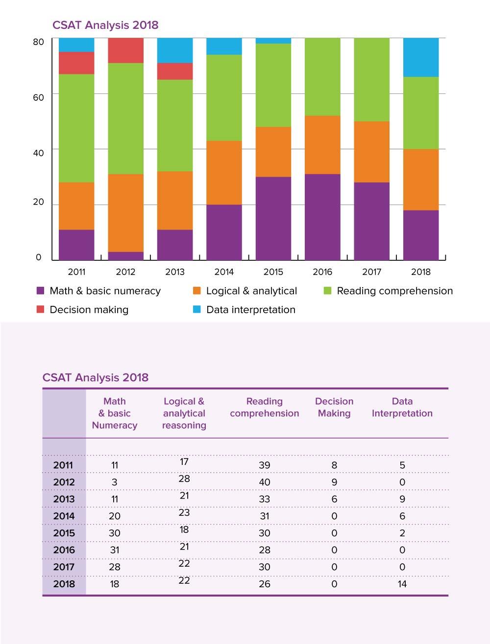 UPSC 2019: CSAT trend analysis 2011-2017