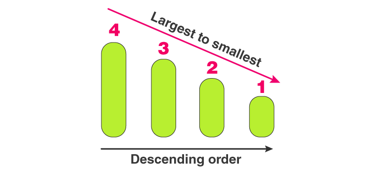 Descending Order Meaning | Definition and Examples