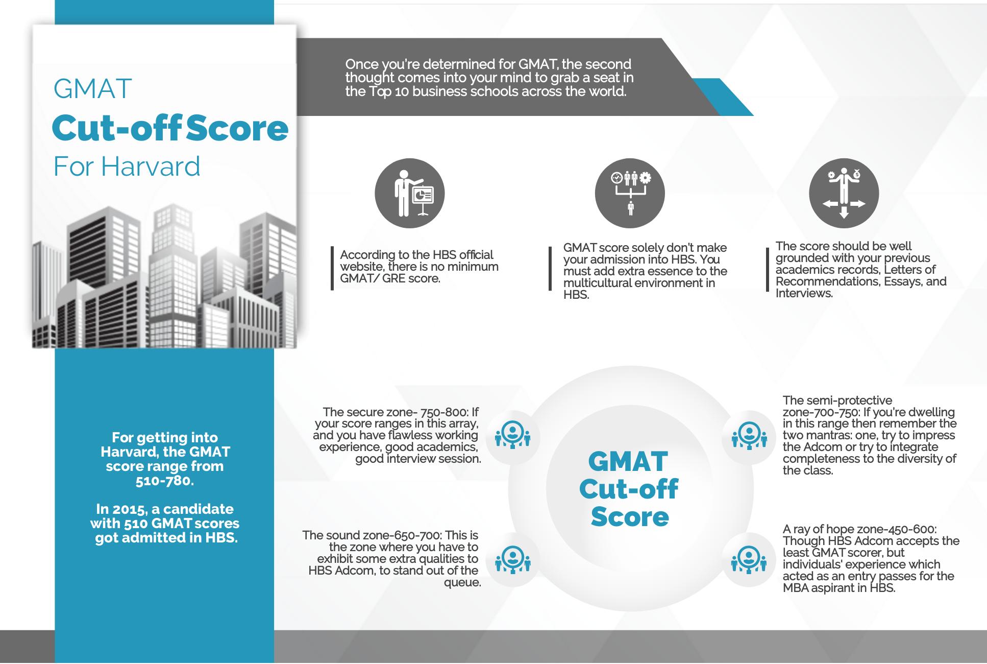 GMAT Cut-Off Score for Harvard