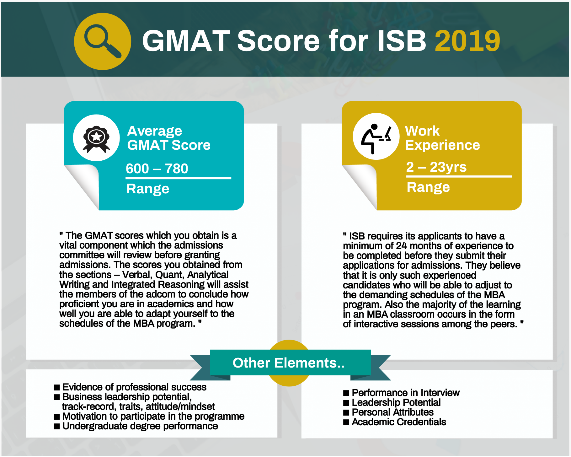 GMAT Score for ISB
