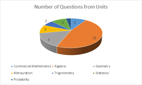 ICSE-class-10-Math-Exam-paper-analysis-2019