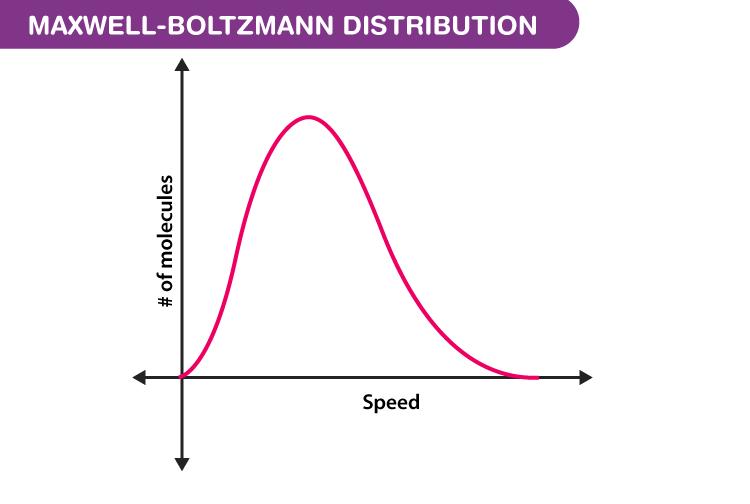 Maxwell Boltzmann Distribution Derivation