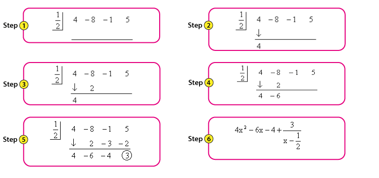 Synthetic Division Steps