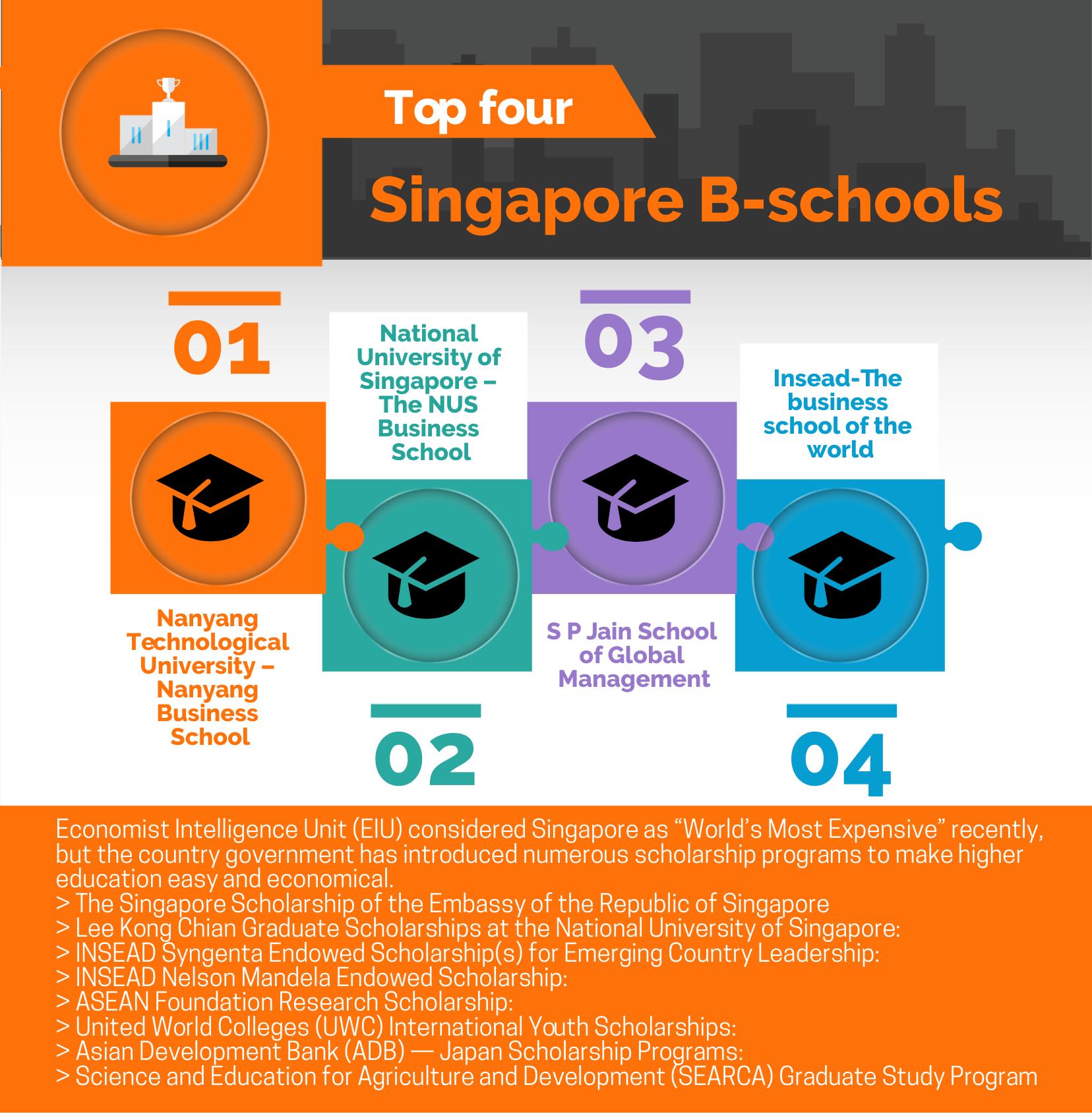 Singapore B-schools with Minimum GMAT Score