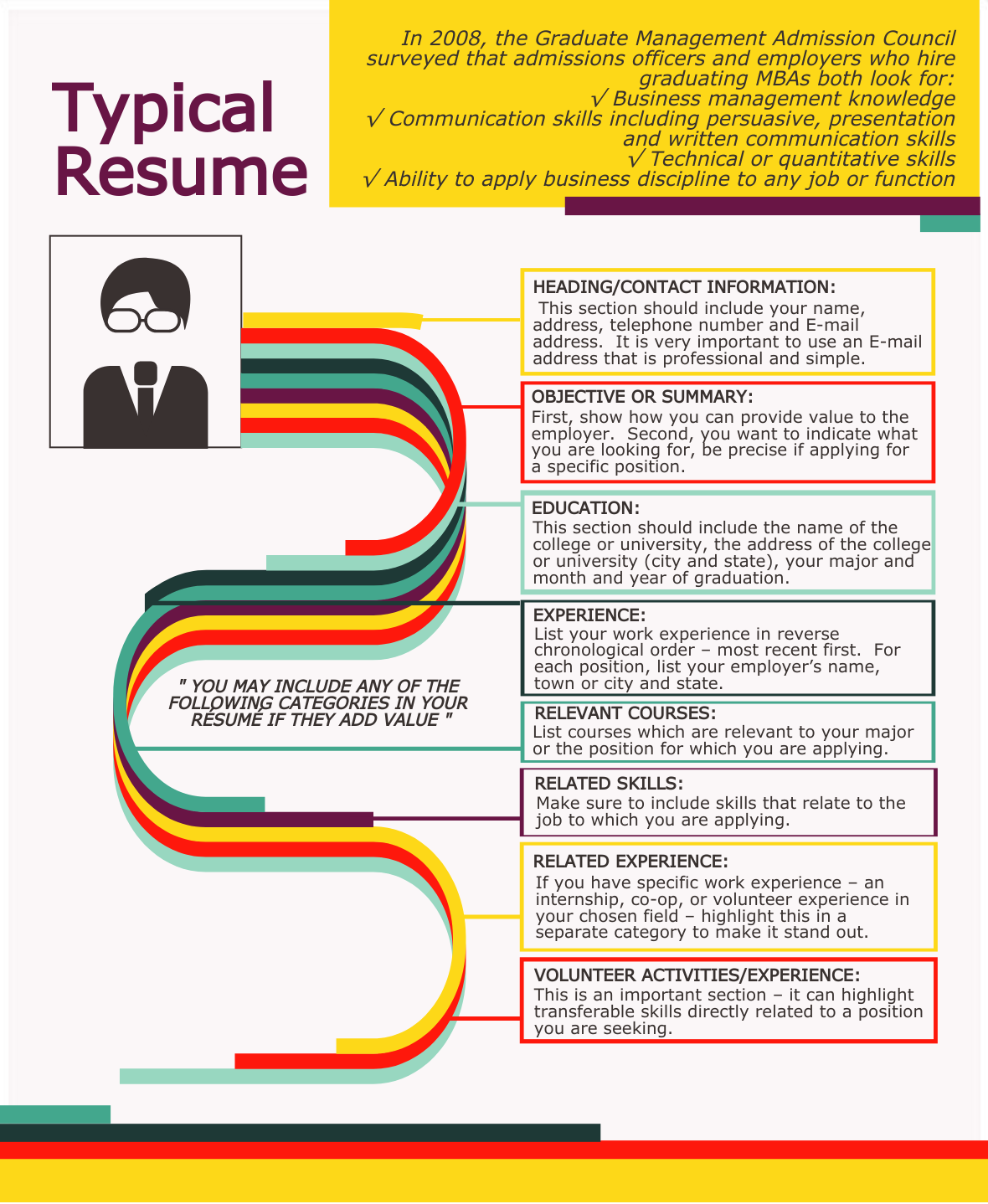 How An MBA Applicant's Resume Looks Like, Difference