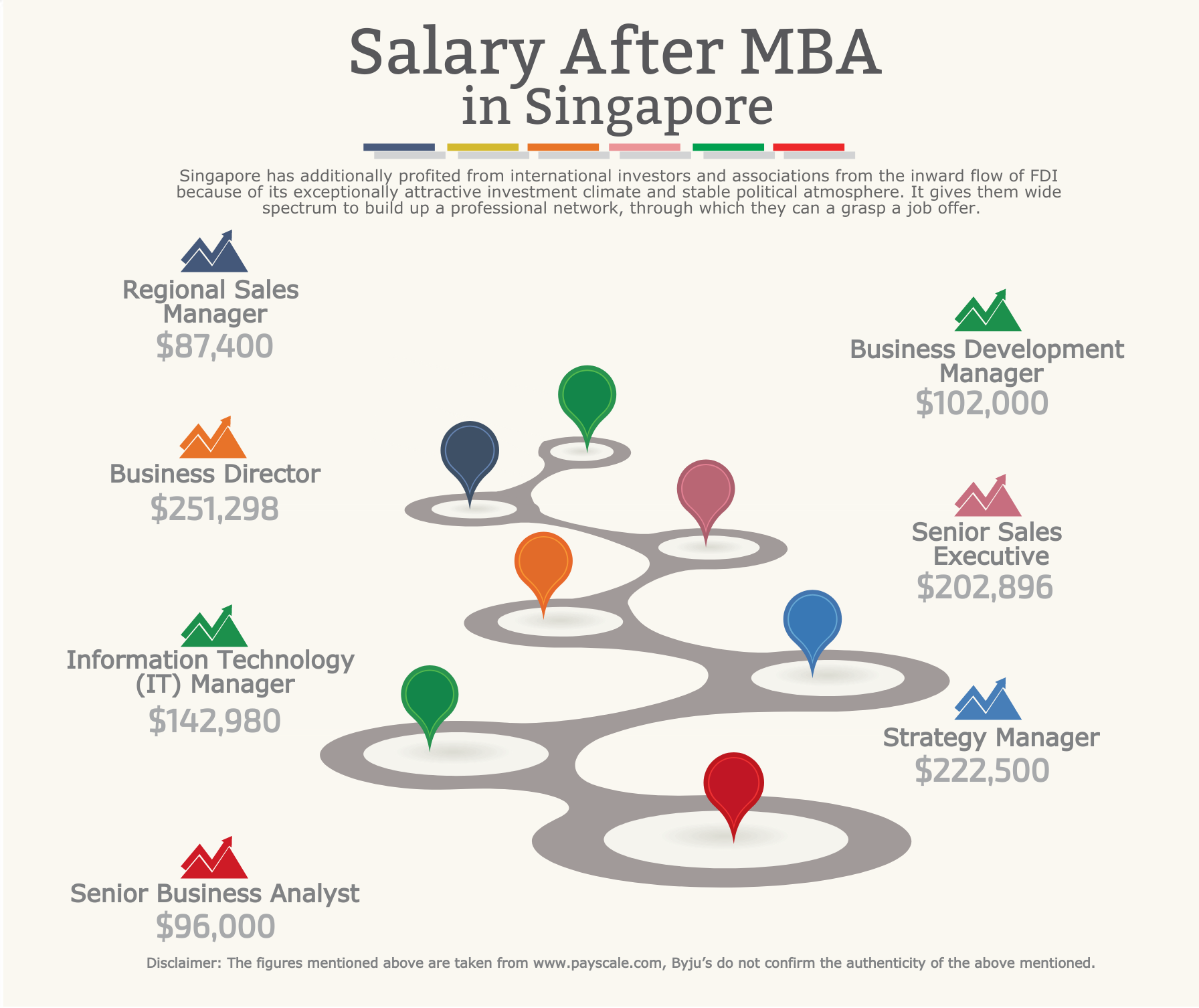 What Salary Will You Make After Your MBA in Singapore