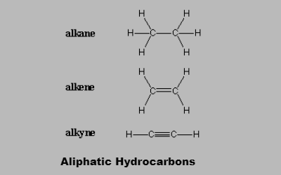 Aliphatic Hydrocarbons - Alkanes, Alkenes And Alkynes
