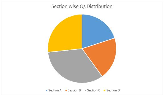 CBSE Class 10 Maths Paper Analysis 2019