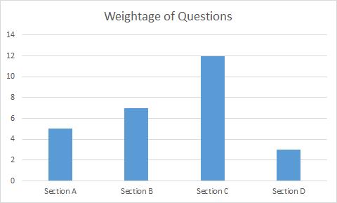 CBSE Class 12 Biology Exam Analysis