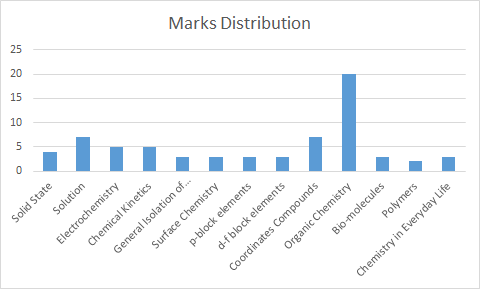 CBSE Class 12 Chemistry Chapter wise Marks Distribution 2019