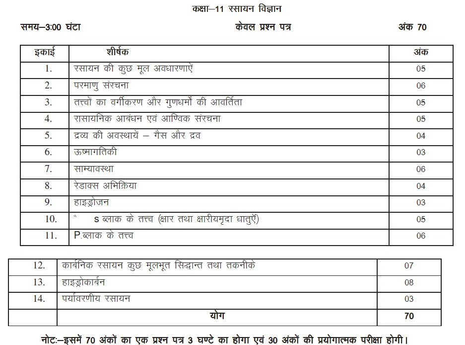 UP Board Class 11 Chemistry Syllabus-Chemistry Syllabus for