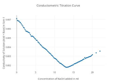 Conductometric Titration