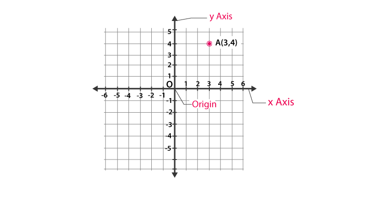 Coordinate Plane in Analytic Geometry