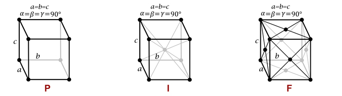Cubic Bravais Lattice