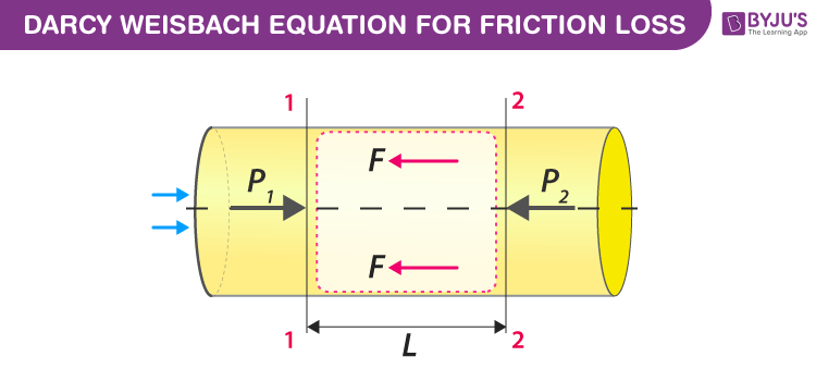 Derivation of Darcy Weisbach Equation