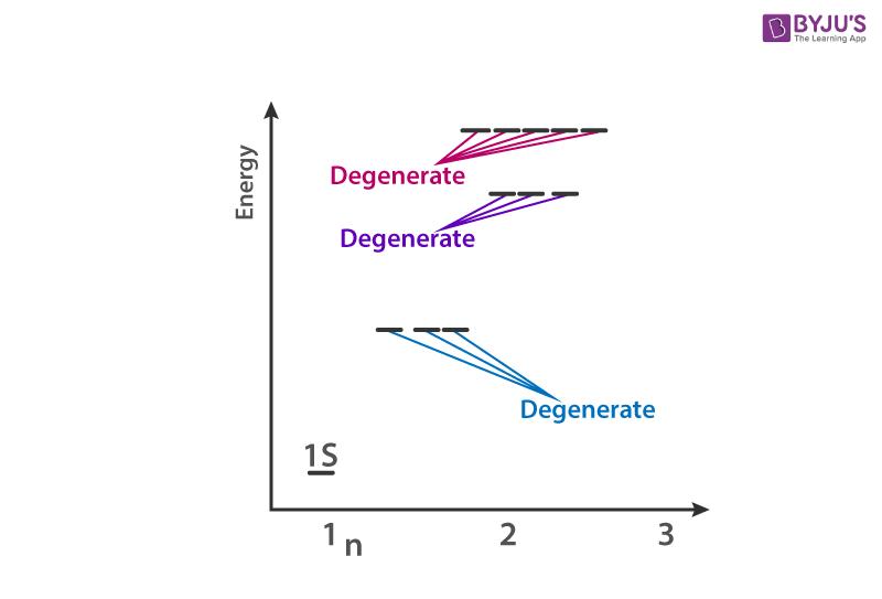Degenerate orbitals diagram