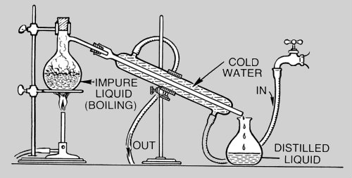Distillation meaning
