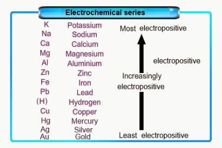 Electrochemical Series Diagram