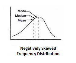 For Negatively Skewed Frequency Distribution