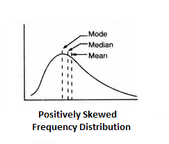 For Positively Skewed Frequency Distribution