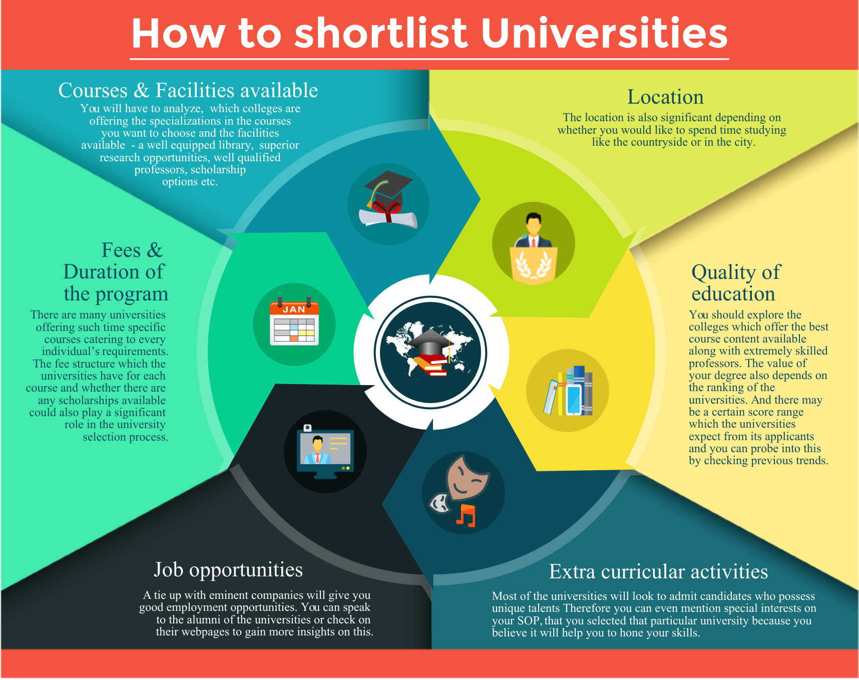 How to Shortlist Universities for MBA?
