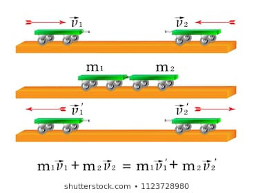 Image result for conservation of momentum