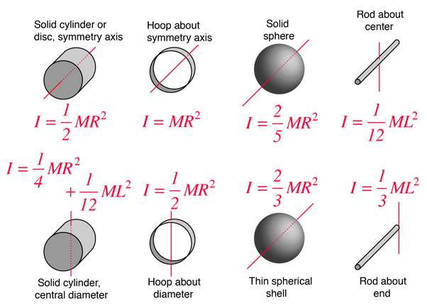 Moment of Inertia for different objects