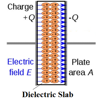 polarization in a dielectric slab
