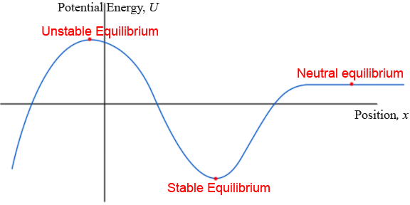 Image result for potential energy curve and equilibrium