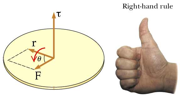 Image result for torque and right hand thumb rule