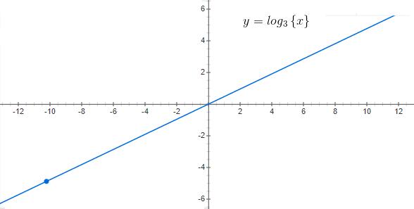 Logarithmic Graphs
