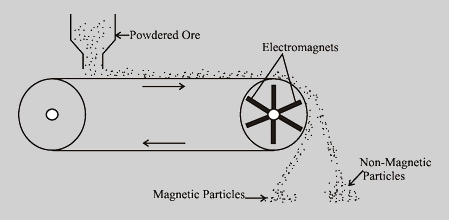 Magnetic Separation meaning