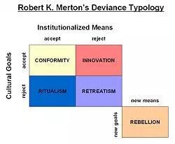 Robert K Merton's Deviance Typology