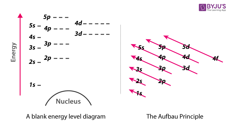 Representation of energy level diagram