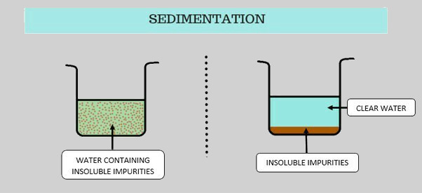 Sedimentation meaning