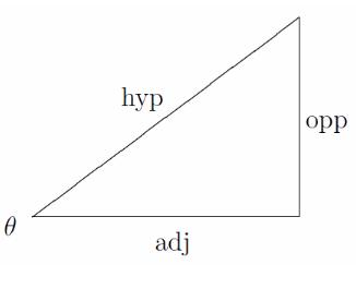 Sin Theta Formula