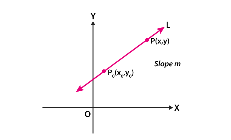 Slope point form