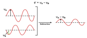 Subtractive effect of electron wave - Molecular Orbital Theory