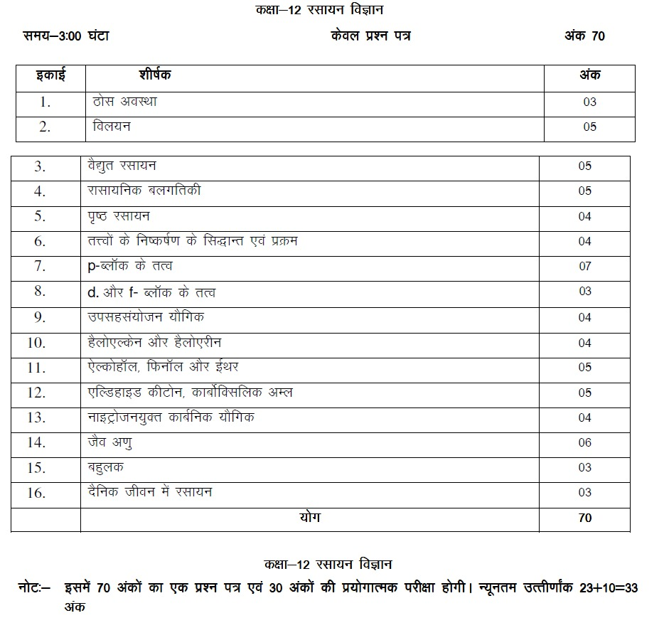 Chemistry Syllabus for Class 12 UP Board