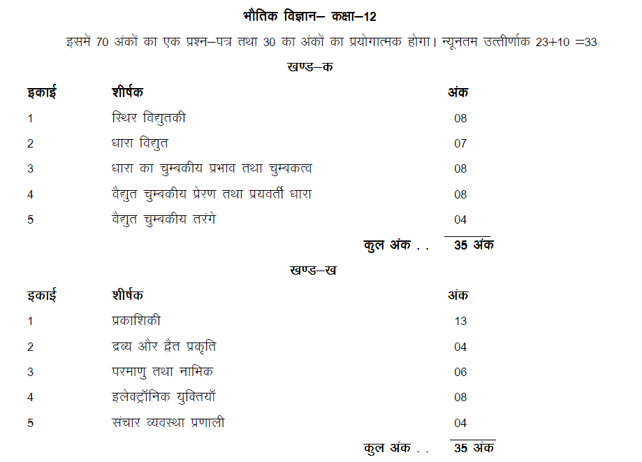 Physics Syllabus for Class 12 UP Board