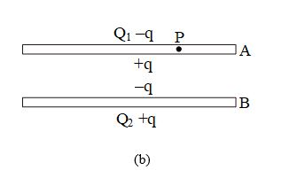 Gauss Law Questions - 6B