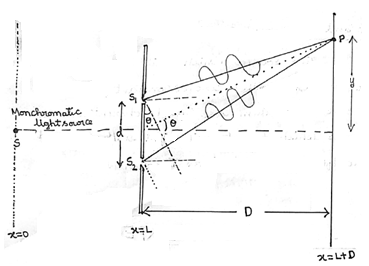Setup of Young's Double Slit Experiment