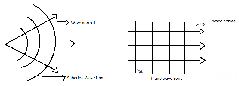 Wave Optics IIT JEE Study Material - Wavefront and Wave Normal