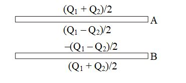 Gauss Law Questions - 6C