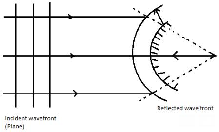 Wavefronts For Reflection