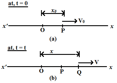 Differential Equation of Simple Harmonic Motion
