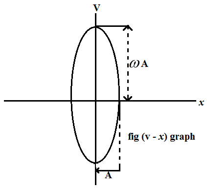 curve between displacement and velocity of a particle executing the simple harmonic motion
