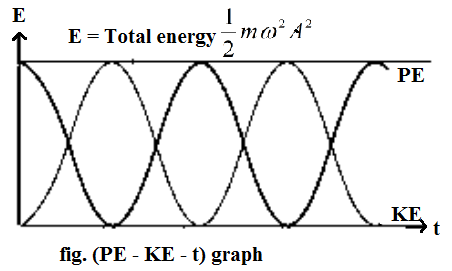 Mechanical Energy of the Particle Executing SHM 01