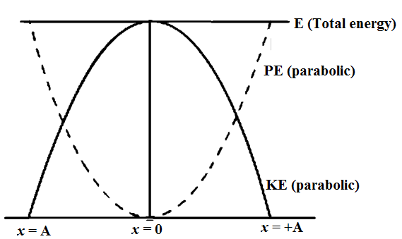 Mechanical Energy of the Particle Executing SHM 02