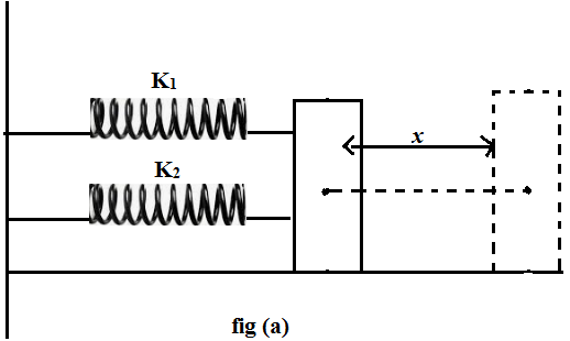 Parallel Combination of Springs